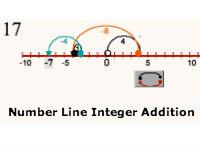 Number Line Integer Addition