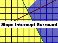 Slope-Intercept Surround