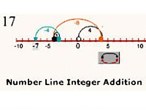 Number Line Integer Addition